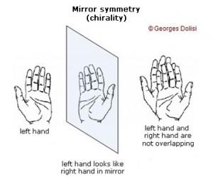 visual representation of chirality